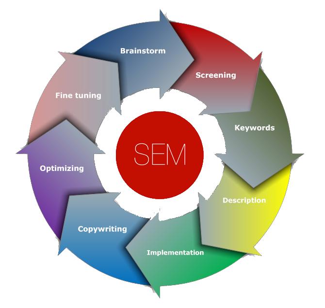 Search-Engine-Marketing-edmonton
